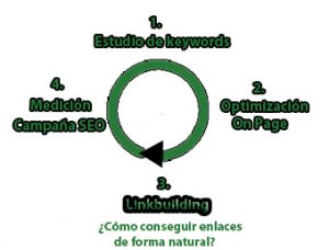 Linkbuilding en SEO